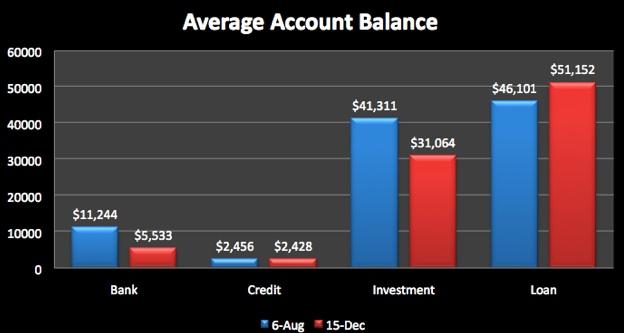Średnie saldo rachunków użytkownika Mint.com. Żródło: Mint.com