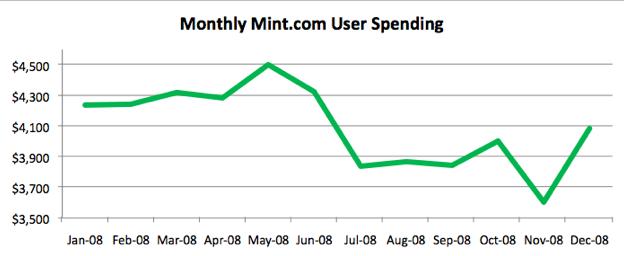 Miesięczne wydatki użytkowników Mint.com. Źródło: Mint.com